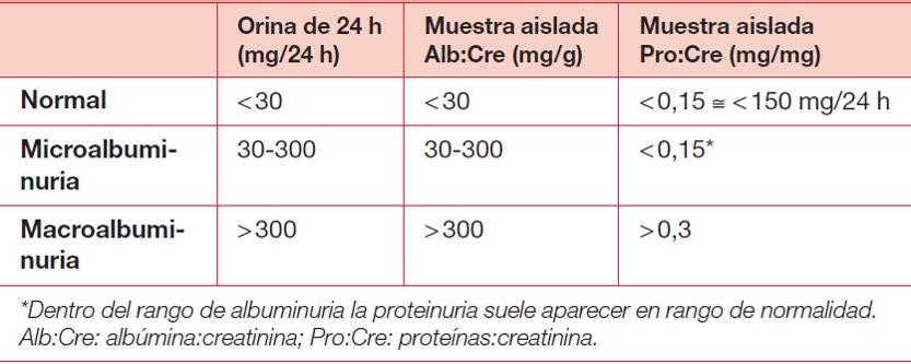 valores normales de creatinina en orina de 24 horas
